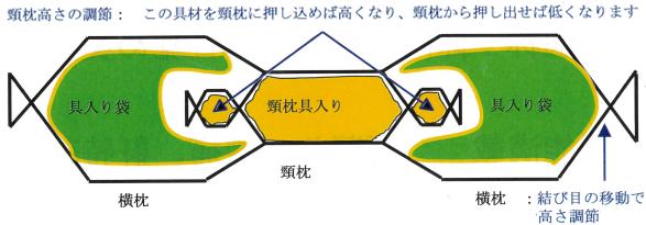 ピロたんの構成